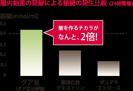 腸内細菌の発酵による酪酸の発生比較(24時間後)